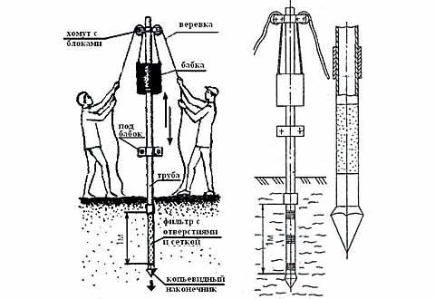 абиссинский колодец построить