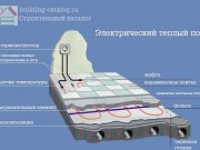 Конструкция электрического теплого пола