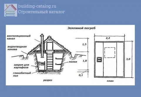 Земляной погреб с двухскатной крышей