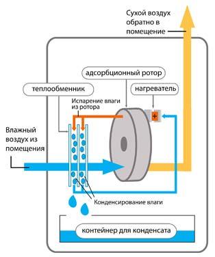 Принцип работы осущителя воздуха