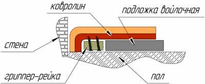 kovrolin2