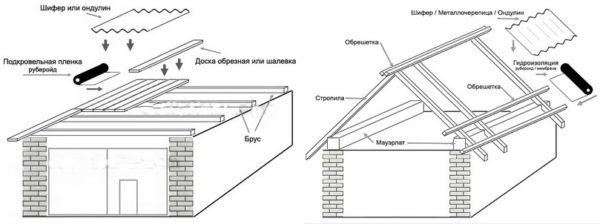 Типы крыш для гаража